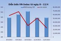 Chứng khoán tuần mới: Cân nhắc giảm tỷ trọng cổ phiếu